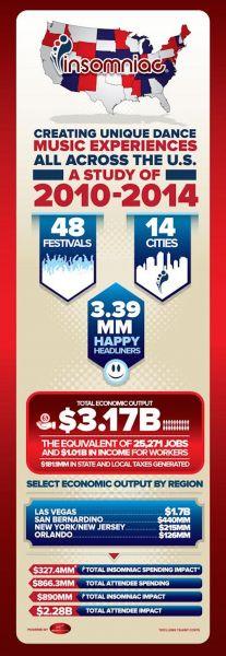Generating billions toward US economy
